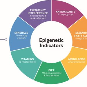 Epigenetic Hair Test